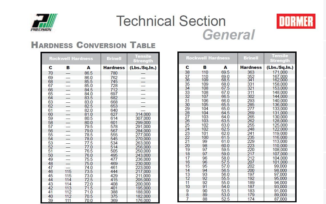 decimal equivalents, hardness conversion table, industry standard